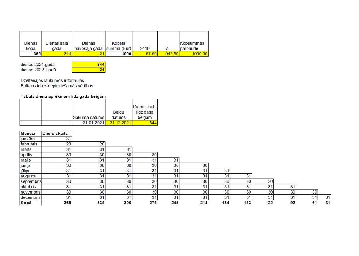 Fails izdevumu sadalīšanai kārtēja gada un nākamo periodu izdevumos